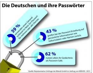 Studie: So ticken die Deutschen, wenn es um ihre Passwörter geht. (c) WEB.DE