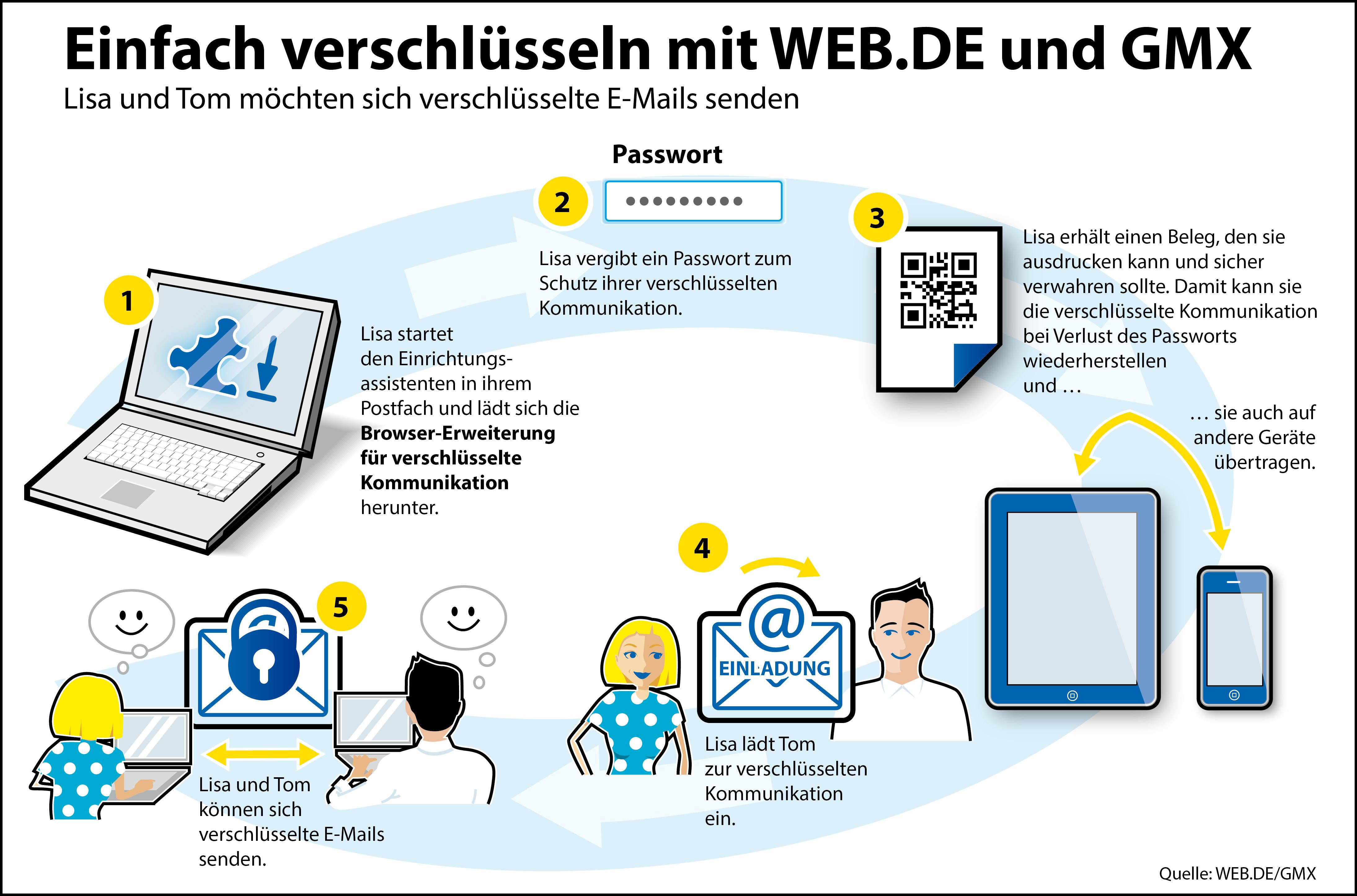 Profi Verschlüsselung für jedermann   PGP bei WEB.DE