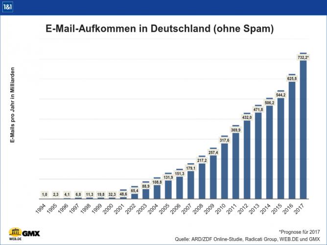 E-Mail-Volumen in Deutschland auf ein Rekordhoch von 625,8 Milliarden