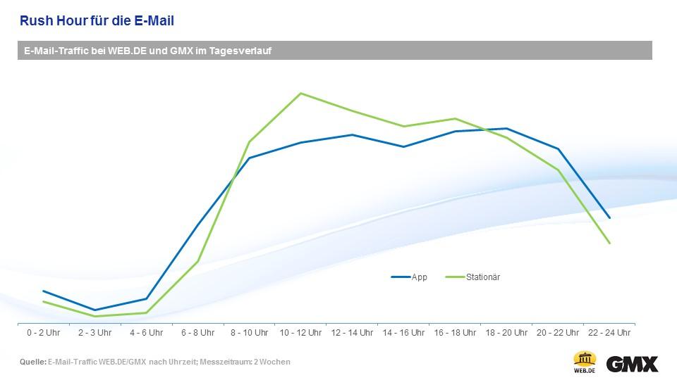 Die erste E-Mail Rush Hour liegt zwischen 10:00 Uhr und 12:00 Uhr vormittags. (c) WEB.DE
