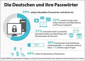 Über die Hälfte der deutschen Internet-Nutzer verwenden Passwörter mehrfach. (c) WEB.DE