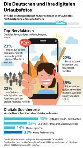 84% der deutschen Internet-Nutzer machen im Urlaub digitale Fotos. (c) WEB.DE