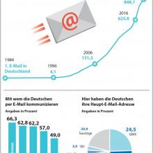 Am 3. August 1984 startete das Zeitalter der digitalen Kommunikation in Deutschland: Die erste E-Mail wurde empfangen. (c) GMX