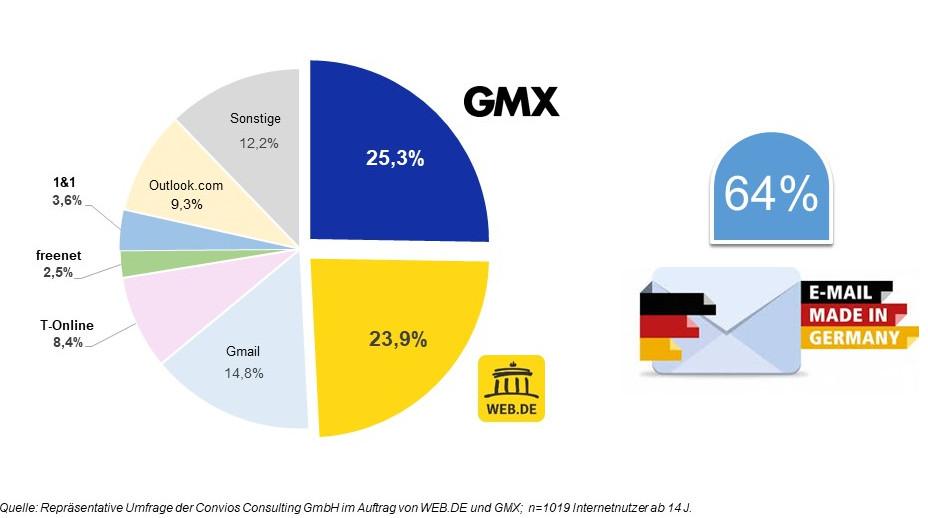 Jeder zweite deutsche Internetnutzer mailt mit WEB.DE und GMX. (c) WEB.DE
