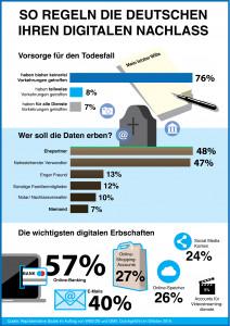 Die Mehrheit der Deutschen hat ihr digitales Erbe noch nicht geregelt. (c) WEB.DE