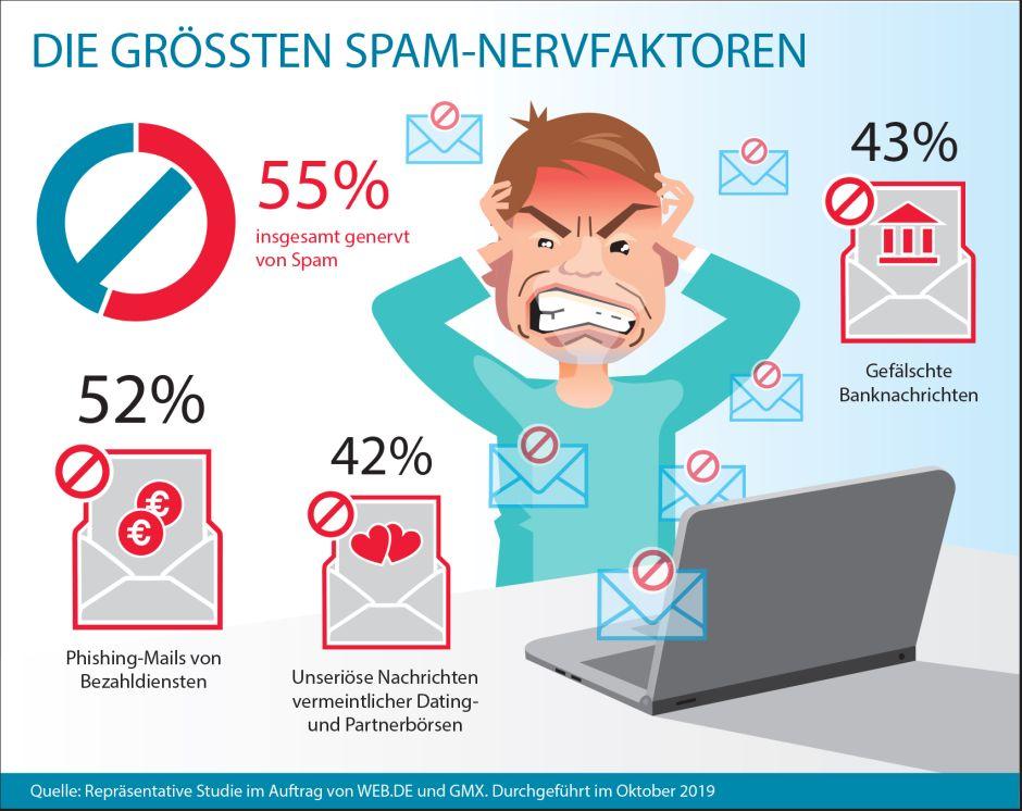 Jeder zweite Internetnutzer ist genervt oder sehr genervt von E-Mail-Spam. (c) WEB.DE