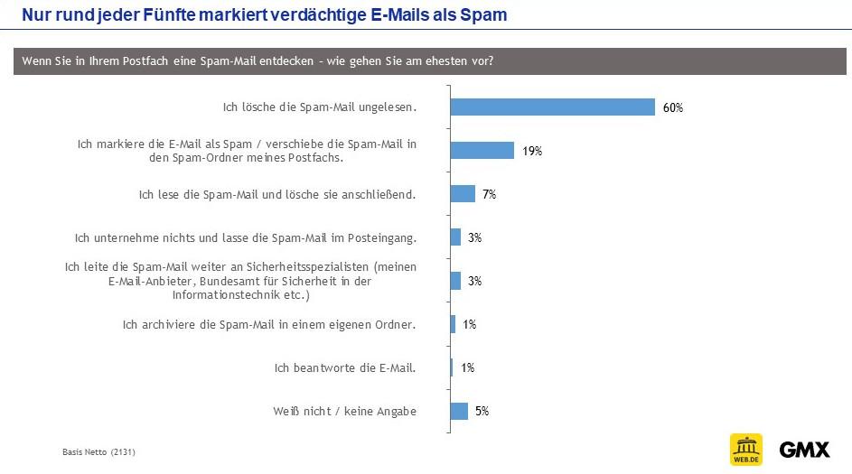 Die überwiegende Mehrheit der Internet-Nutzer löscht verdächtige E-Mails ungelesen. (c) WEB.DE