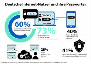 60% der deutschen Internet-Nutzer verwenden dasselbe Passwort mehrfach. (c) WEB.DE
