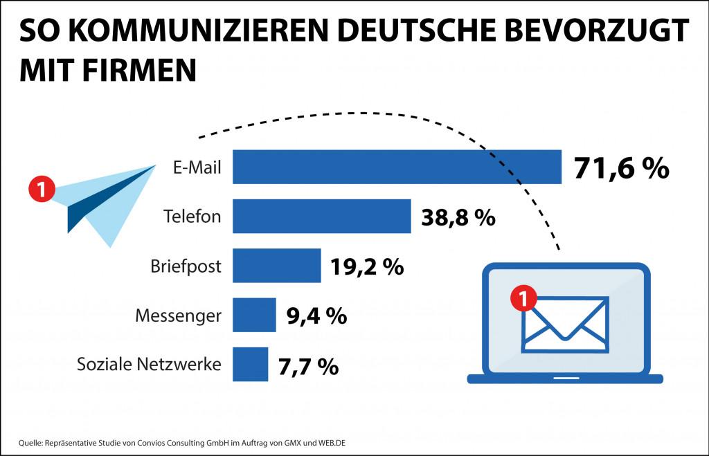E-Mail ist bevorzugter Kanal für Kommunikation mit Unternehmen